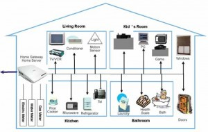Home network market up as new devices create 'digital homes' |